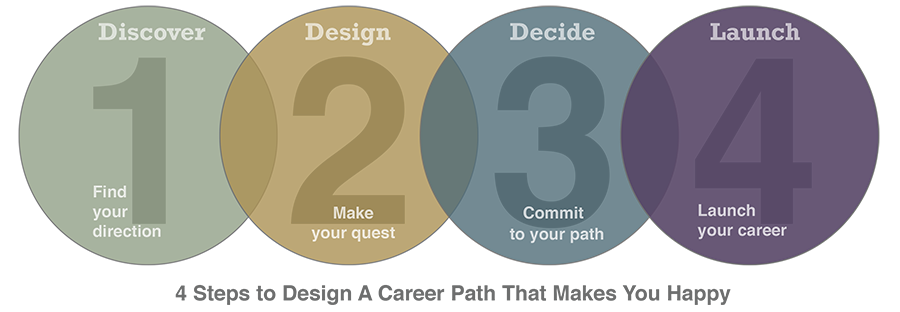 Career design: a reinvention of career counseling